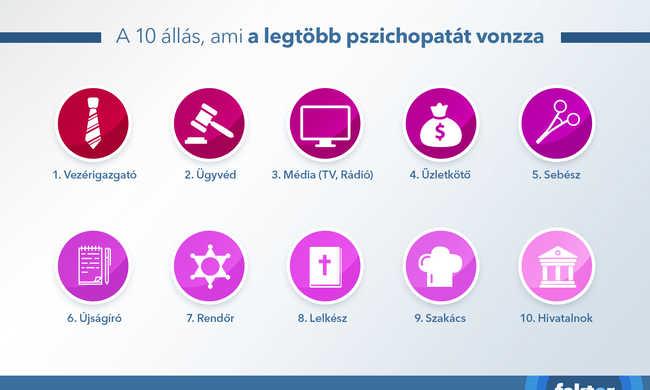 Tíz munka, amely a legtöbb pszichopatát vonzza