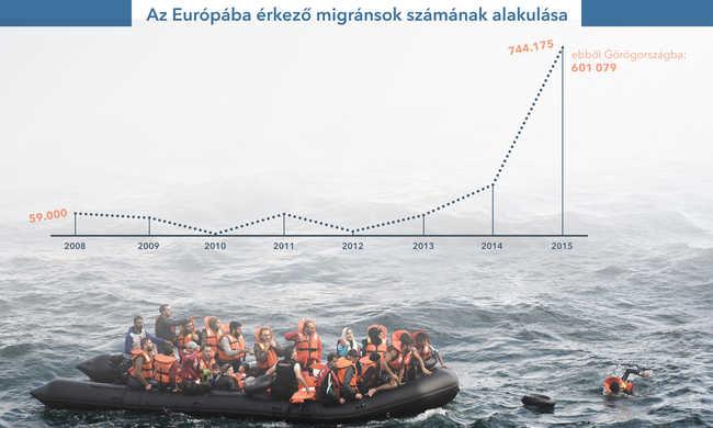 Nem enyhül a migrációs válság Európában