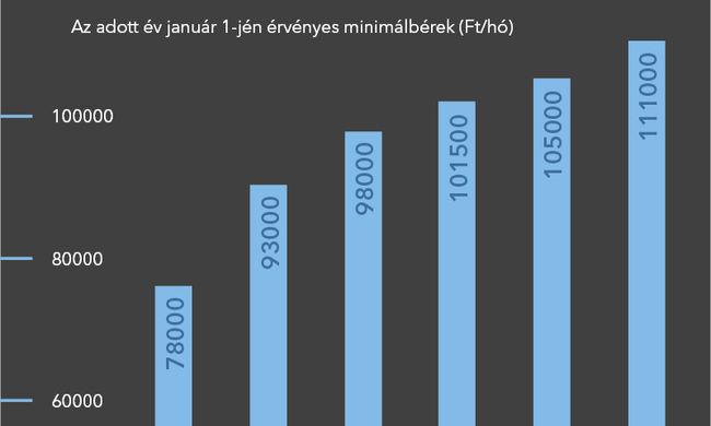 Jelentősen nő a minimálbér és a garantált bérminimum