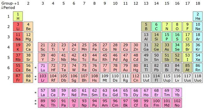 Új kémiai elemek: nem léteznek és szinte előállíthatatlanok