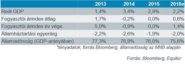 Idén két hitelminősítőnél is befektetésre ajánlott kategóriába kerülhet Magyarország