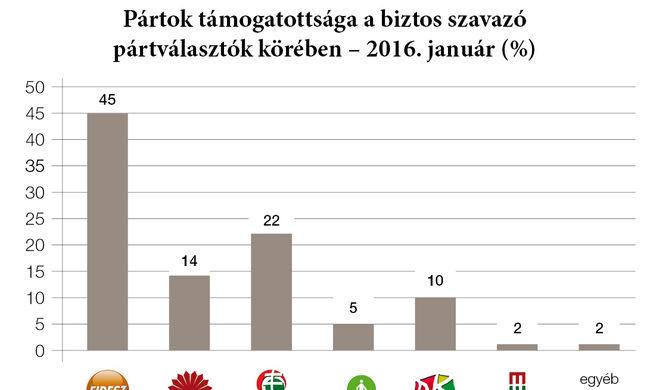 Századvég: a Fidesz erősödött, a Jobbik gyengült