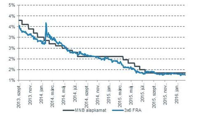 Változatlan az alapkamat, a Moody's jövő pénteken dönthet Magyarország hitelminősítéséről