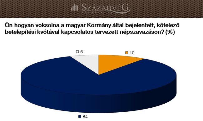 Közvélemény-kutatás: a magyarok 84 százaléka nemet mond a betelepítési kvótára