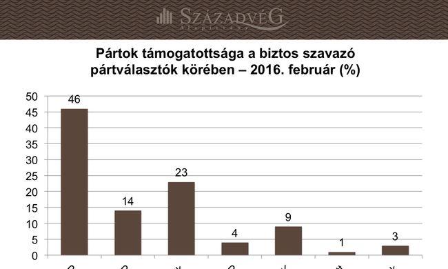 Nagy előnnyel vezet a Fidesz február végén