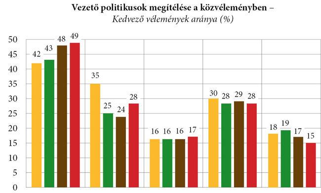 Századvég: nőtt Orbán Viktor és a Fidesz népszerűsége