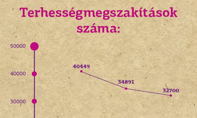 Kevesebb az abortusz Magyarországon, őket érinti leginkább