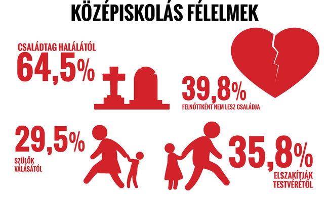 Friss kutatás: ettől rettegnek a magyar fiatalok