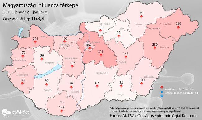 Túl a határértéken: kitört az influenzajárvány Magyarországon!